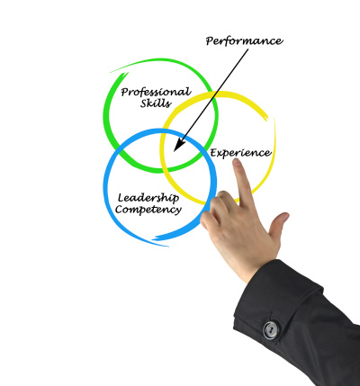 Three Pitfalls to Avoid in Performance Management